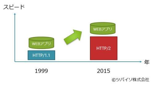 16年ぶりのHTTPの進化で、クラウドネイティブ業務アプリがメインストリームへ