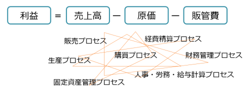 http://tsubaiso.jp/news/images/20150817_profit_structure_500.png