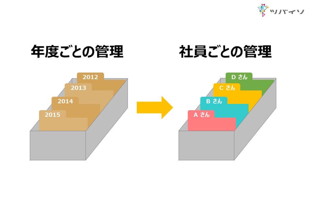 https://tsubaiso.jp/news/images/5_hokan.JPG