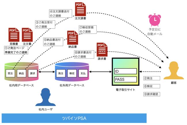 SalesforceでBtoB電子取引(受注/発注、納品/検収、請求/支払通知)が行えるツバイソ電子取引をリリース<改正電子帳簿保存法対応> | RobotERPツバイソ