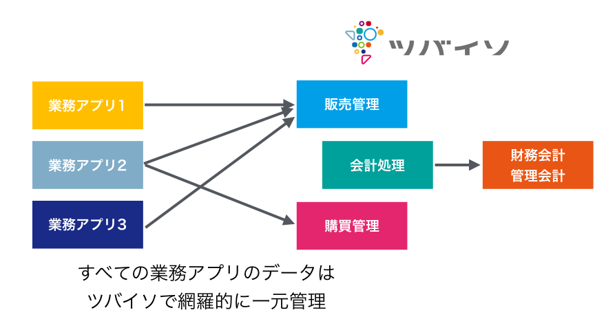 https://tsubaiso.jp/news/images/apps_tsubaiso_relation.002.png.001.png
