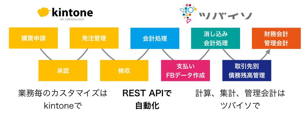 https://tsubaiso.jp/news/images/kintone_tsubaiso_api.jpg