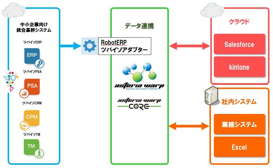 RobotERPツバイソが、アステリアとパートナー契約し、連携アダプタをリリース